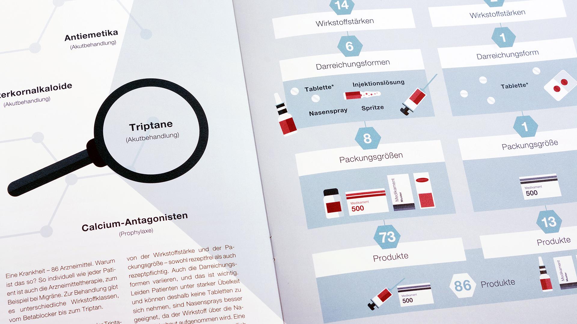 BAH Magazin Grafik zur Akutbehandlung