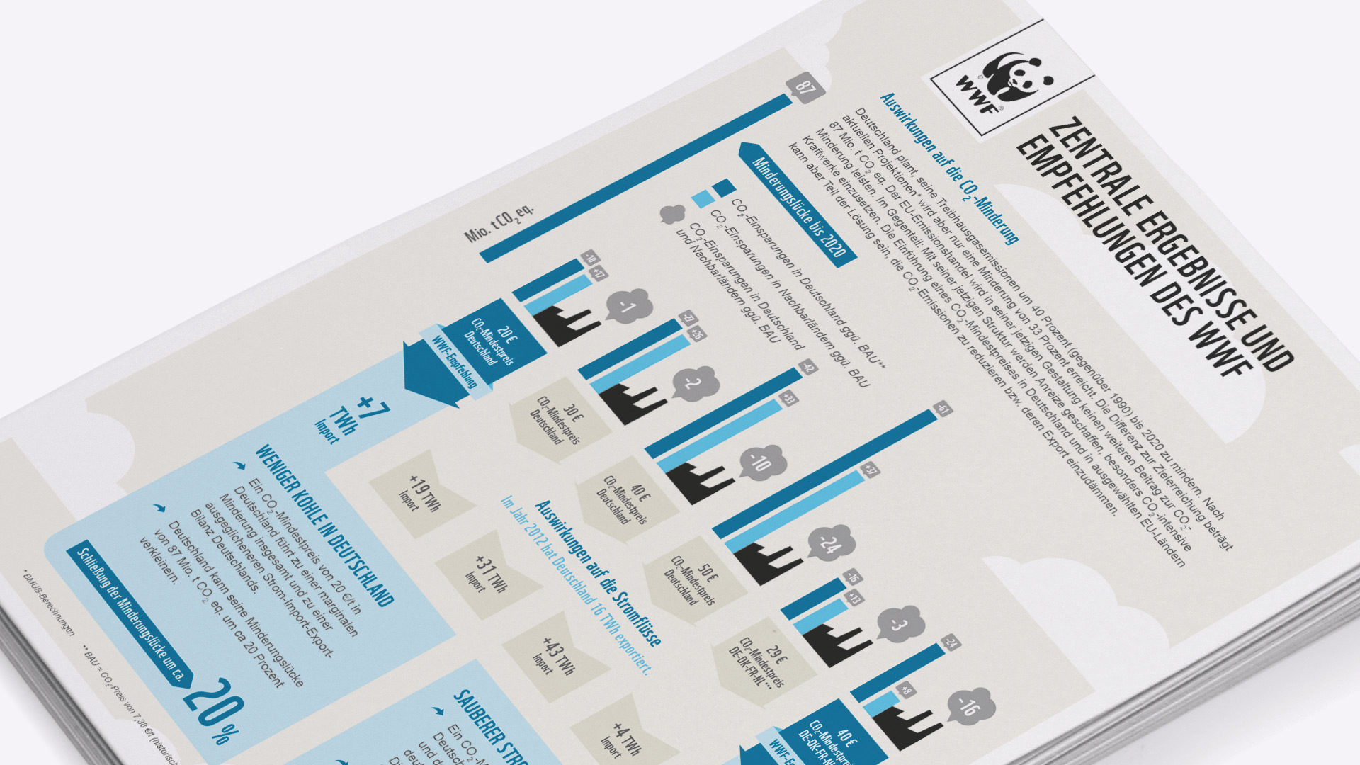 Infografik zu den Auswirkungen auf die CO2 Minderung, WWF-Studie