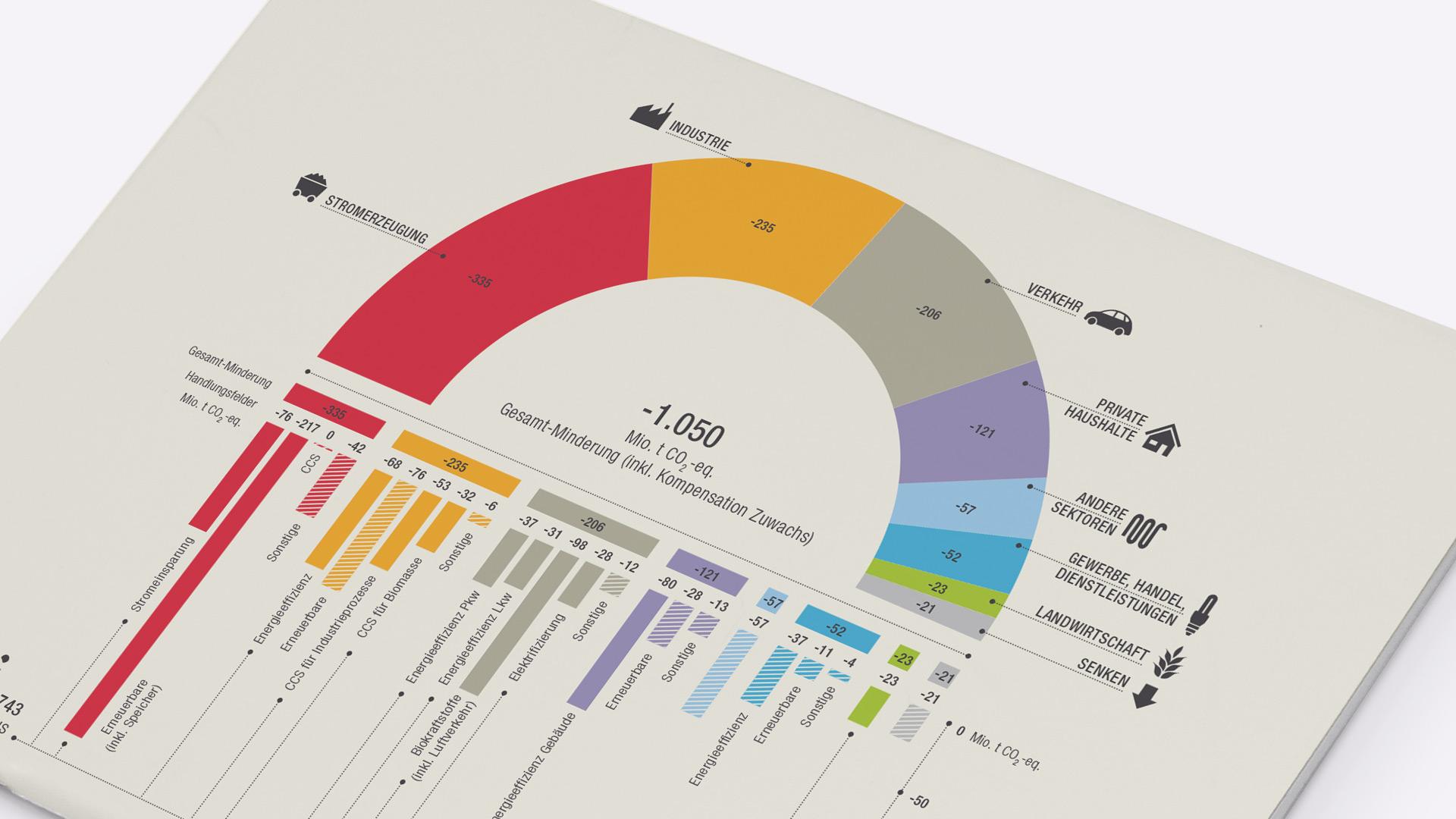 Infografik zur CO2 Minderung, WWF