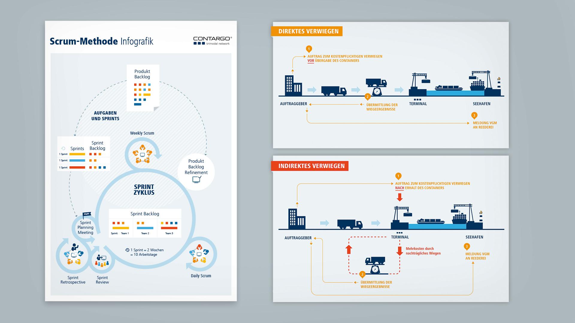 publicgarden Infografik | Contargo: Scrum Methode und Wiegegrafik