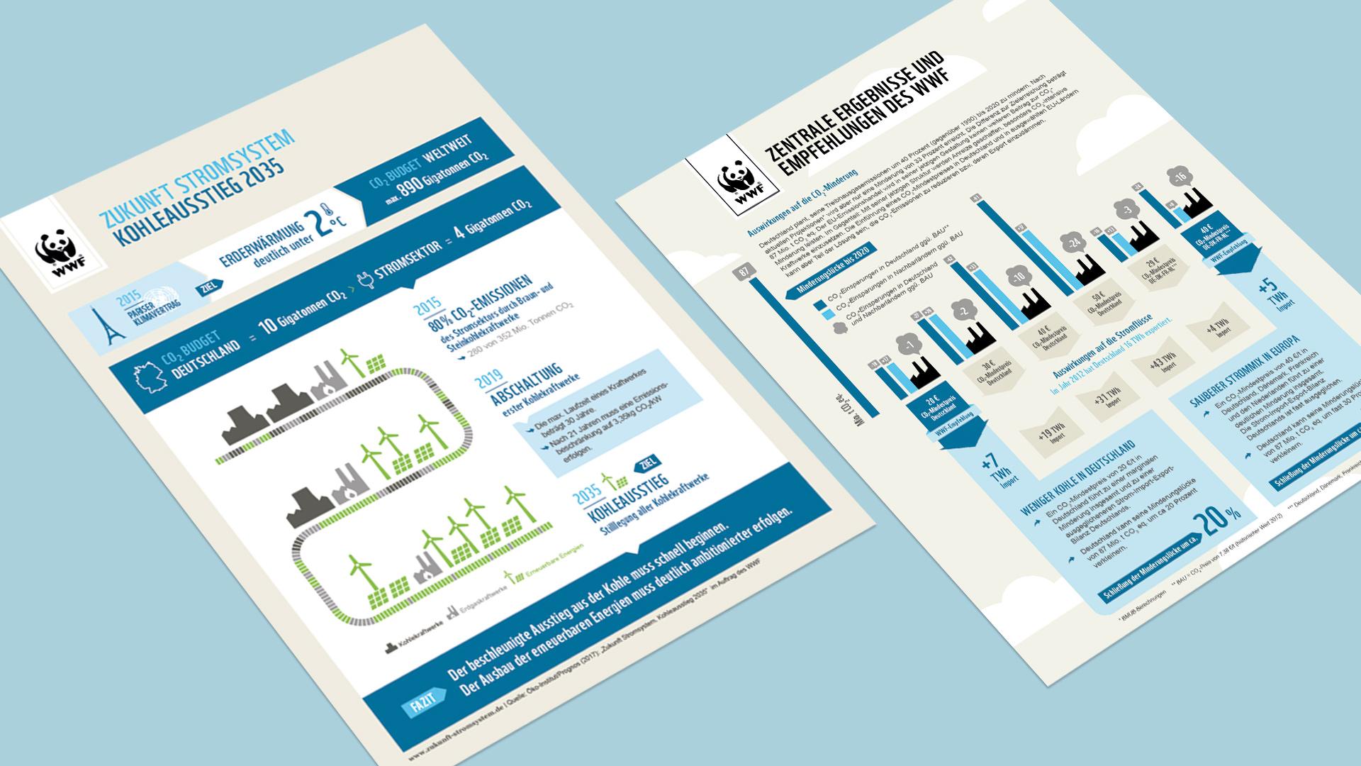 publicgarden Infografik | WWF: Kohleausstieg und CO2-Studie