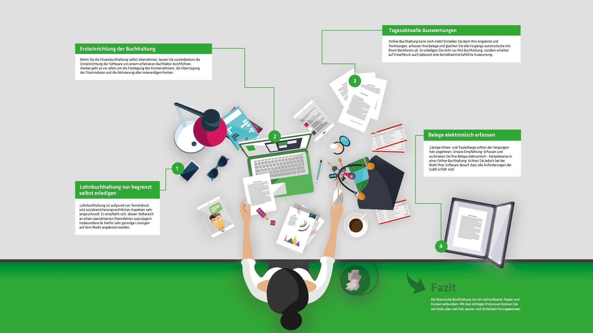 publicgarden Infografik | Felix: Büroorganisation
