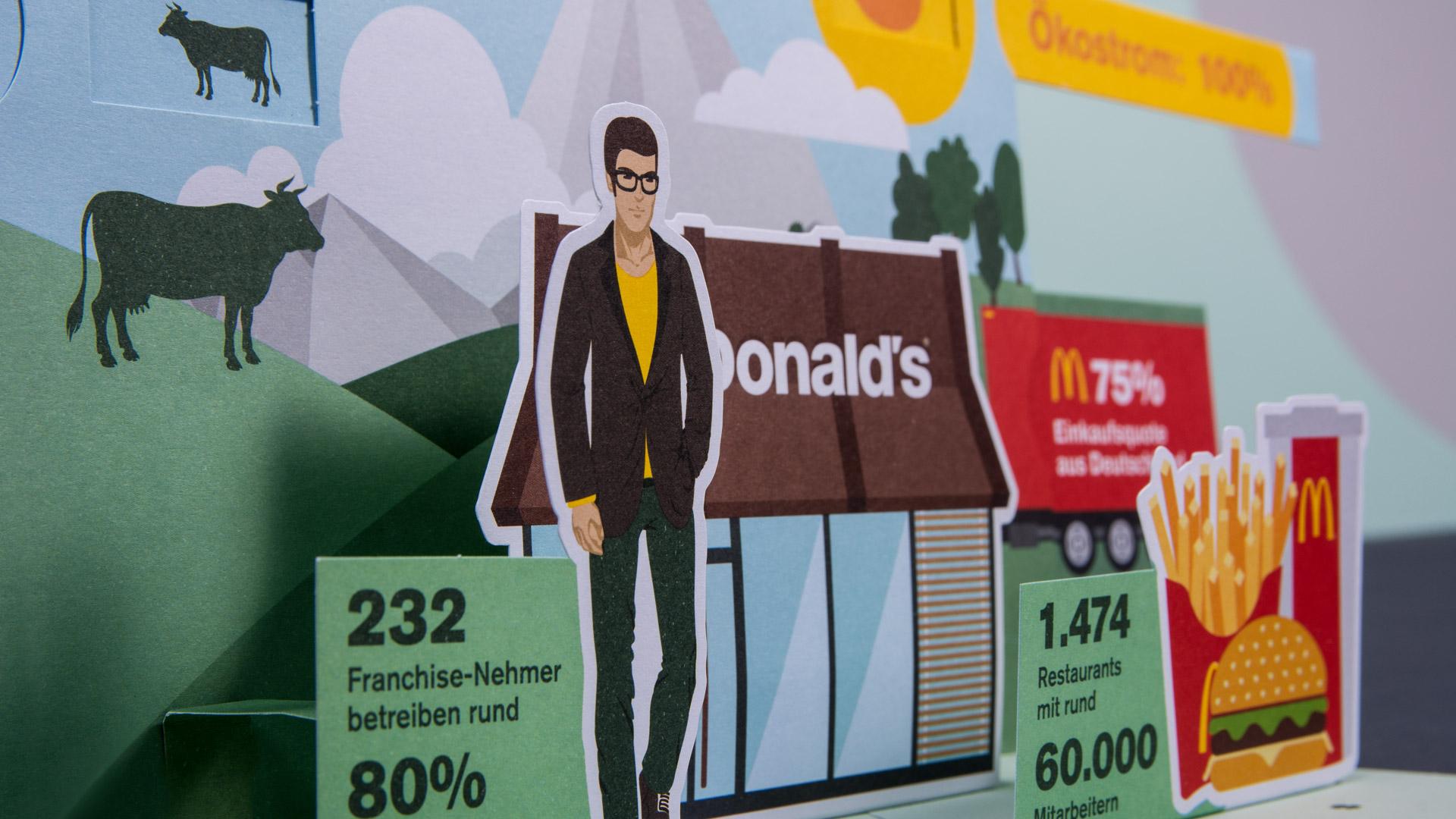 Einladungskarte, Pop-up-Karte für McDonald's