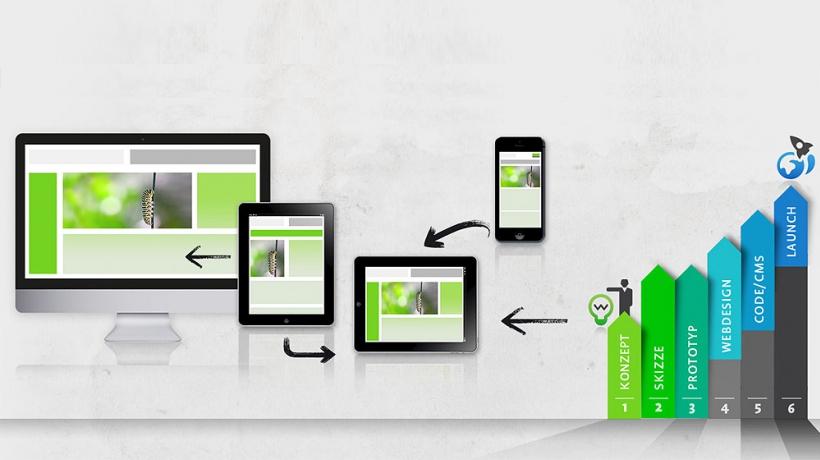 Workflow im Responsive Webdesign