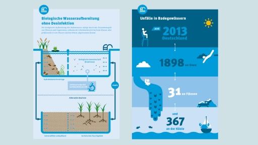 publicgarden Infografik | Umweltbundesamt: Badewasserbroschüre