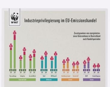 Infografik zum EU-Emissionshandel